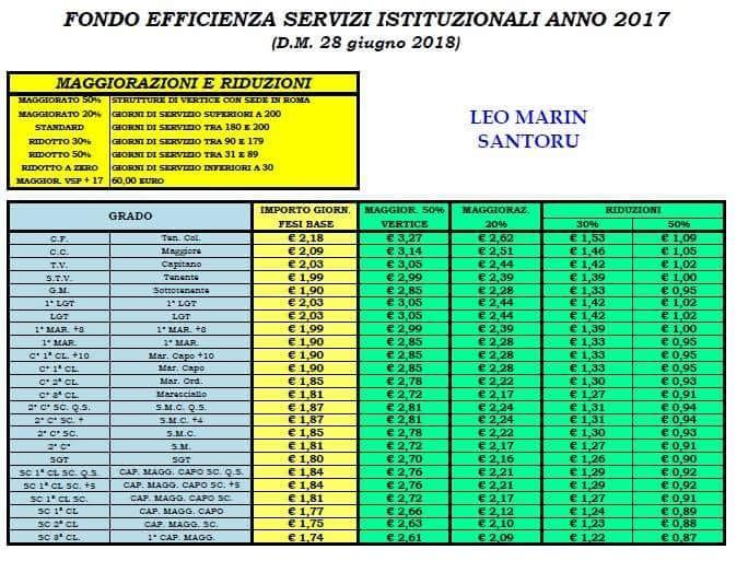 Tabella degli importi giornalieri del FESI 2017